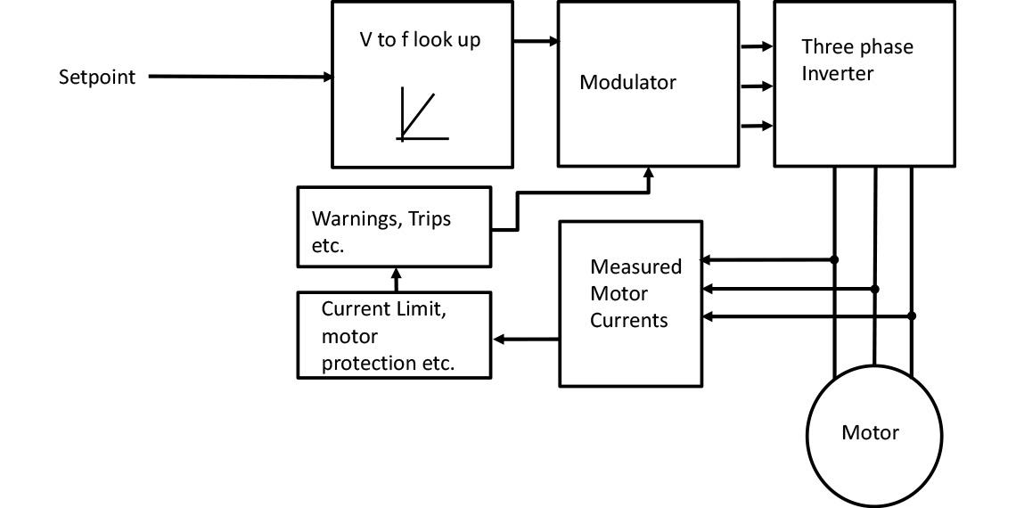 V  Hz Block Diagram  U2013 Electrotech Industrial Controls